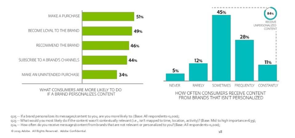 Adobe Brand Survey slide showing consumer habit stats