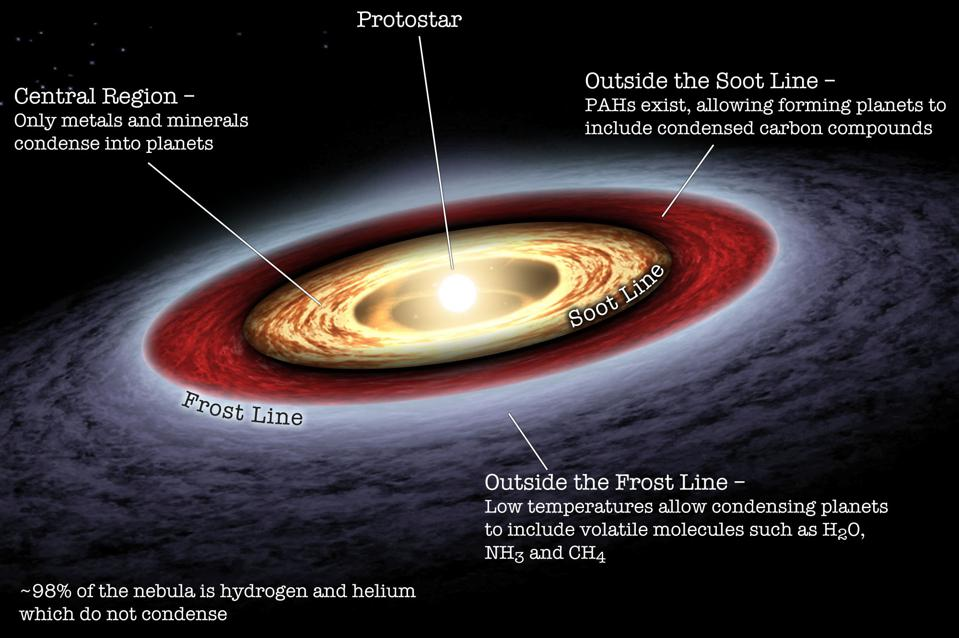 A schematic of a protoplanetary disk, showing the Soot and Frost Lines.