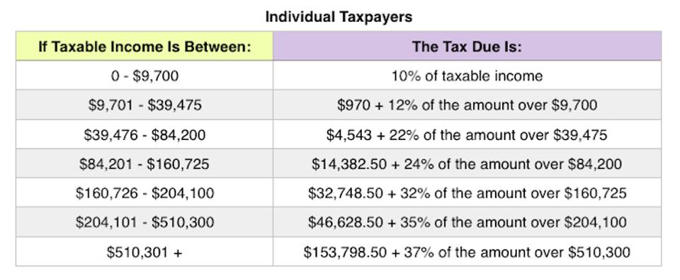 single tax rates 2019