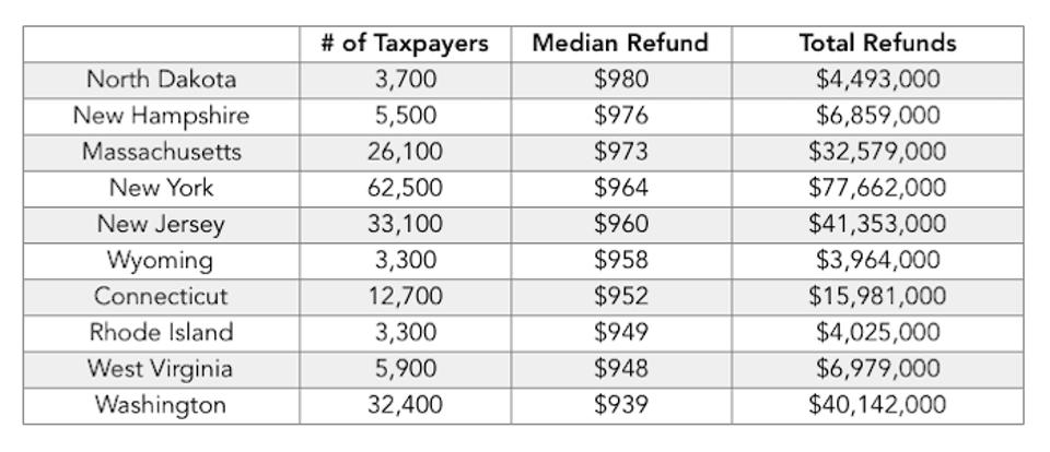 Top ten states where taxpayers are owed refunds by dollars