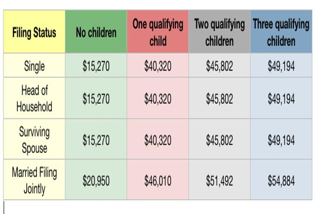 Taxes From A To Z 2019: E Is For Earned Income Tax Credit (EITC)