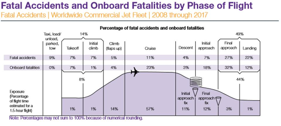 boeing commercial jet accidents