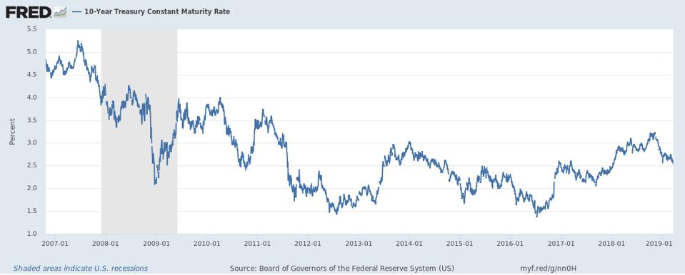 U.S. 10-year Treasury interest rate