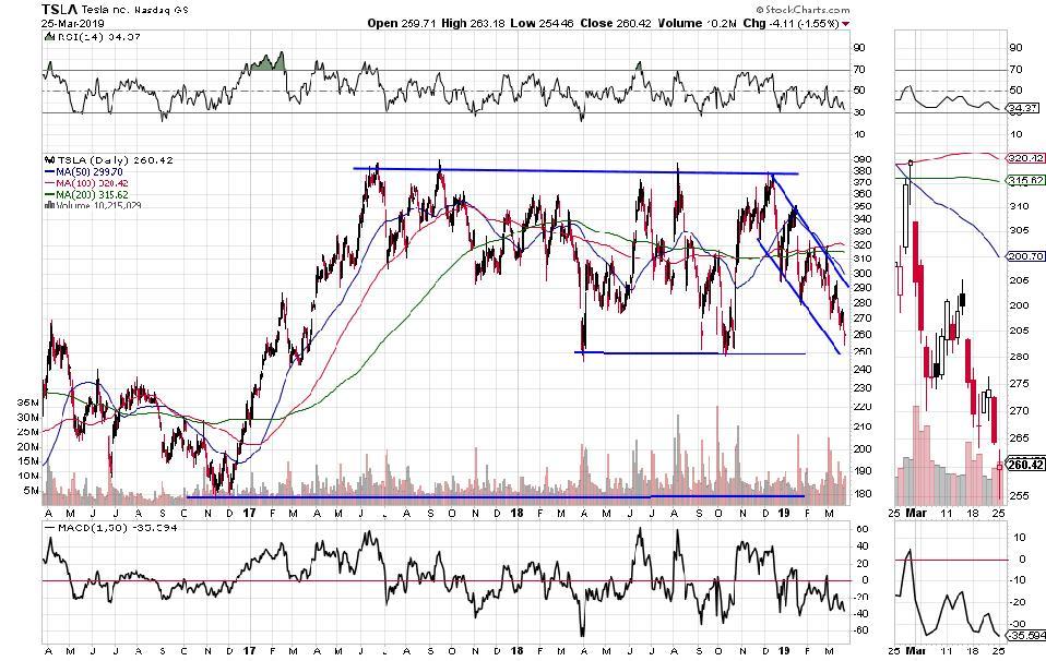 Tesla 3 year stock price chart
