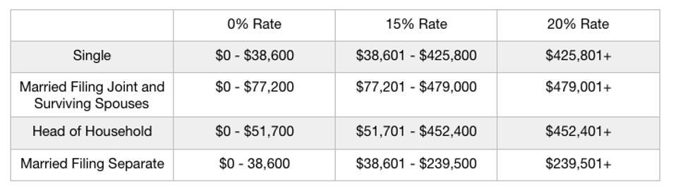 Capital gains rates 2018