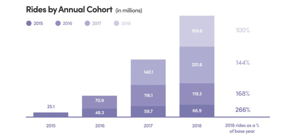 Lyft Rides by Annual Cohort