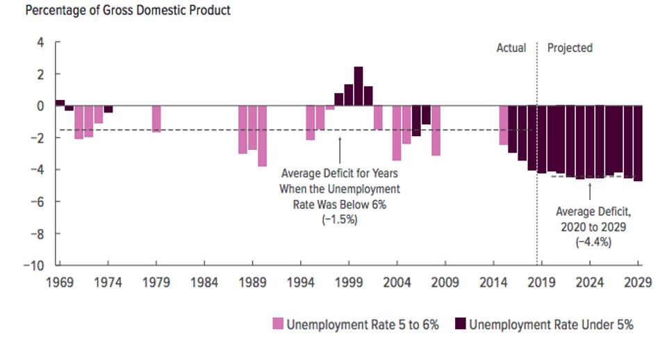 U.S. deficit as a % of GDP until 2029 with the unemployment rate under 5%