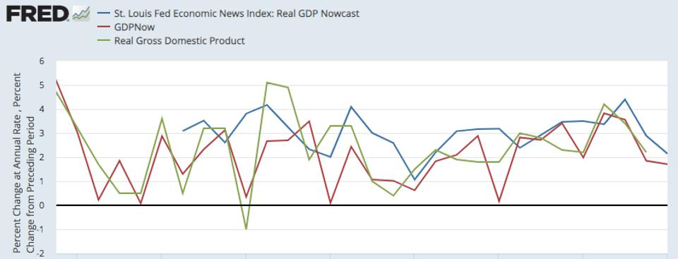 St. Louis Fed GDP forecast
