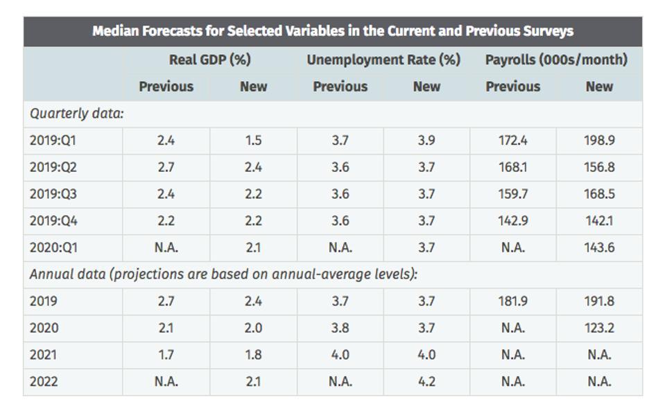 Philadelphia Fed GDP forecast