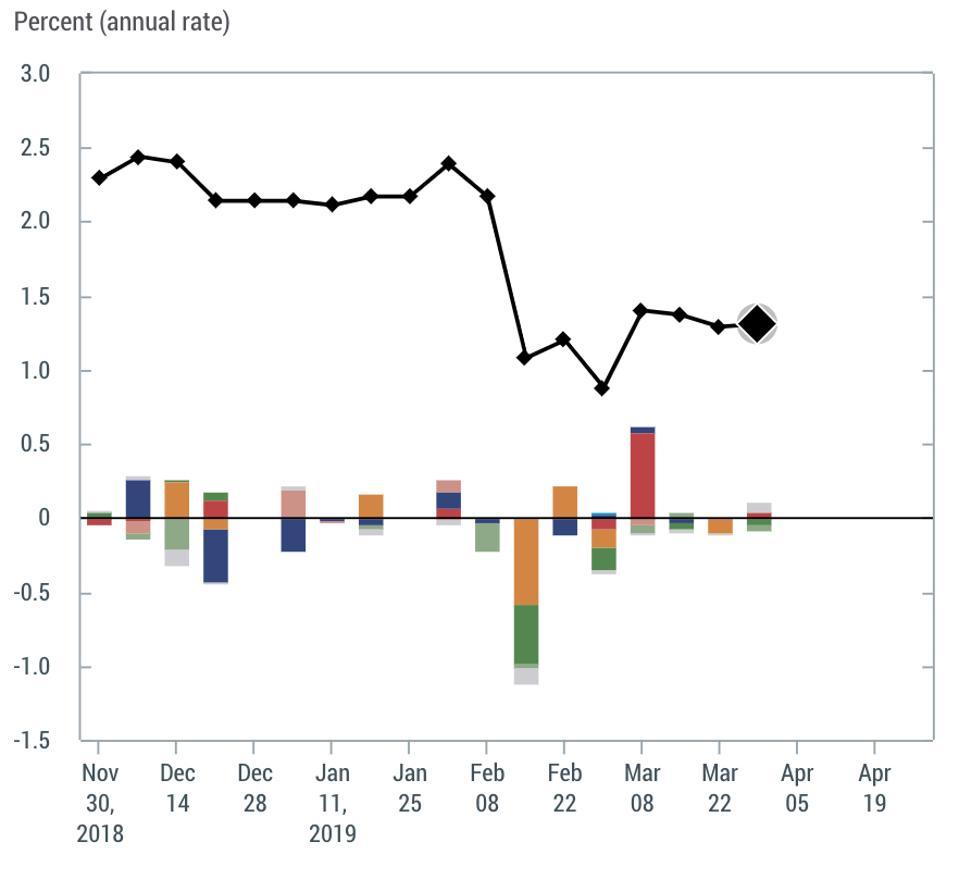 New York Fed GDP forecast
