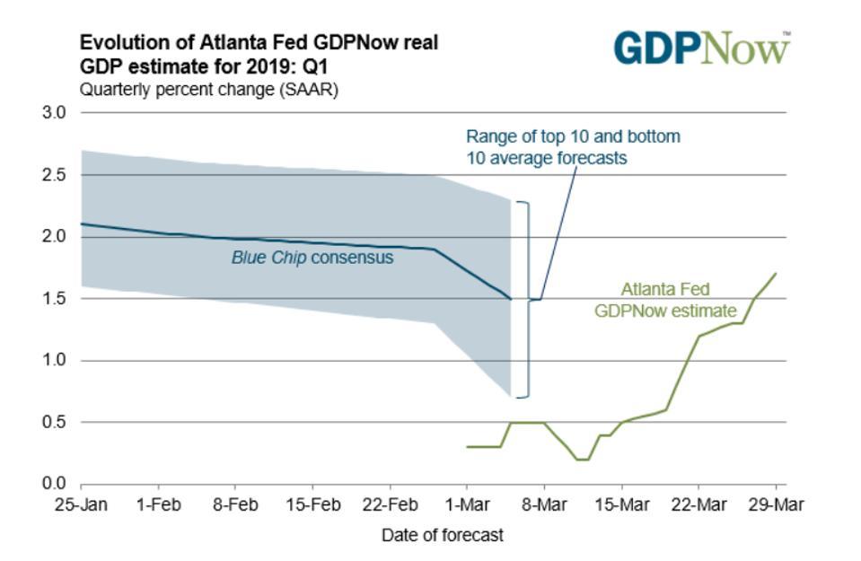 Atlanta Fed GDPNow March quarter forecast