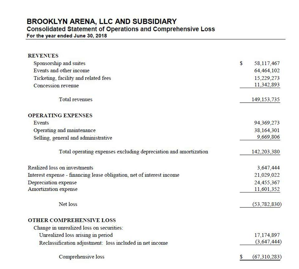 Barclays Center income statement.