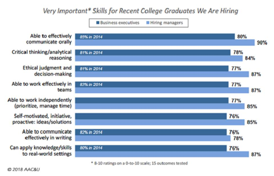 Chart of very important skills for college graduates searching for jobs.