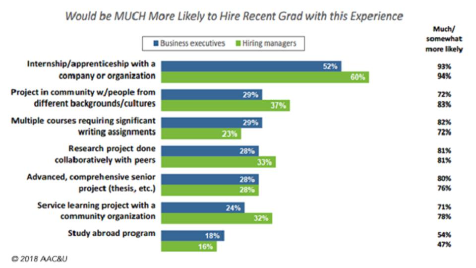 Chart of most likely experience to result in hiring recent graduate