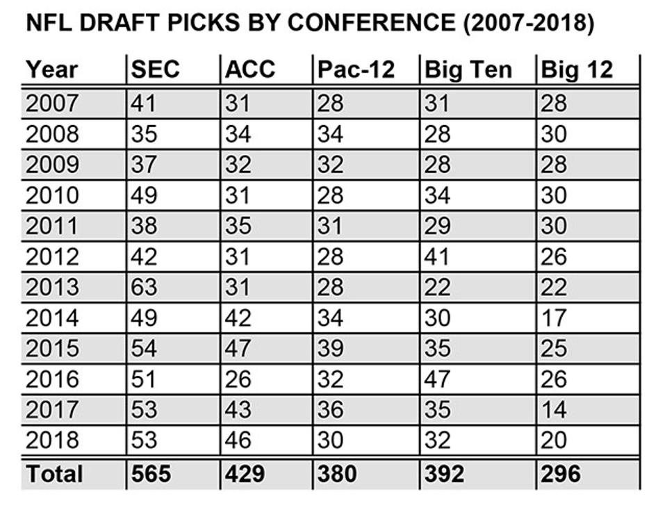 NFL draft picks by conference, 2007-18