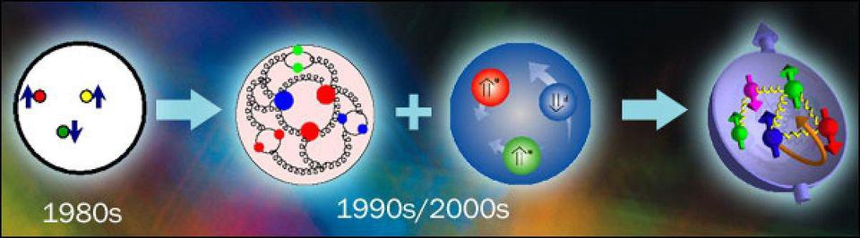 A proton is a lot more than just three quarks held together by gluons.