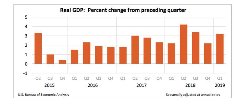 U.S. GDP growth