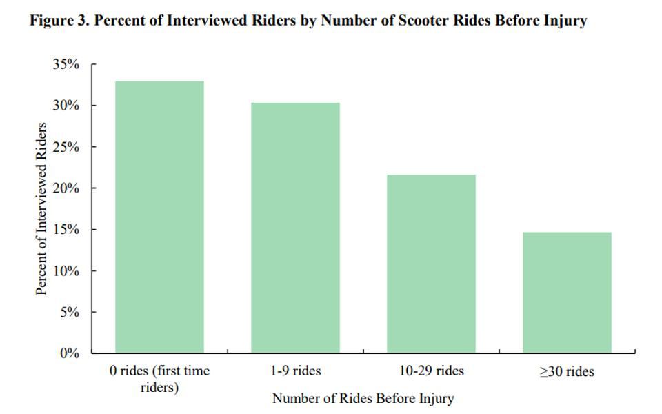 A chart on injured scooter riders