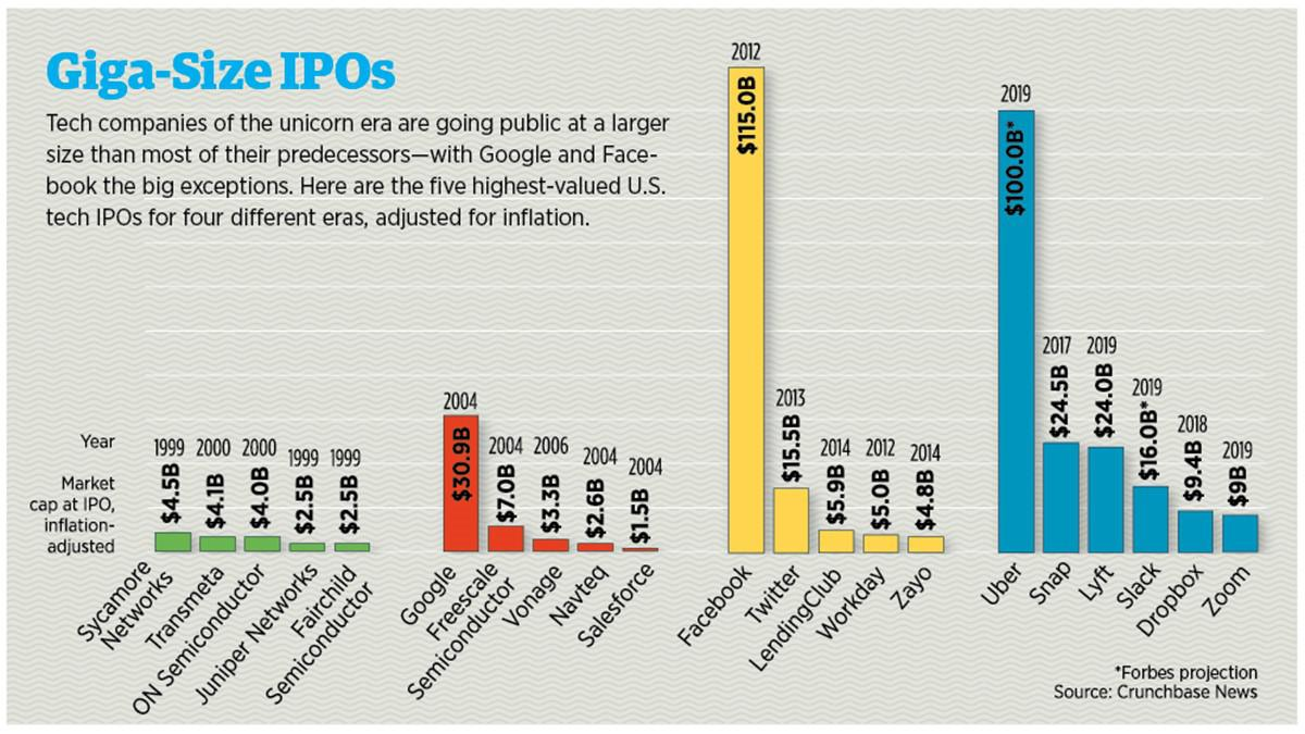 The top 5 U.S. tech IPOs across eras show them getting bigger over time.
