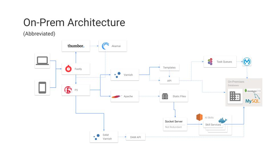 Forbes.com architecture prior to the migration