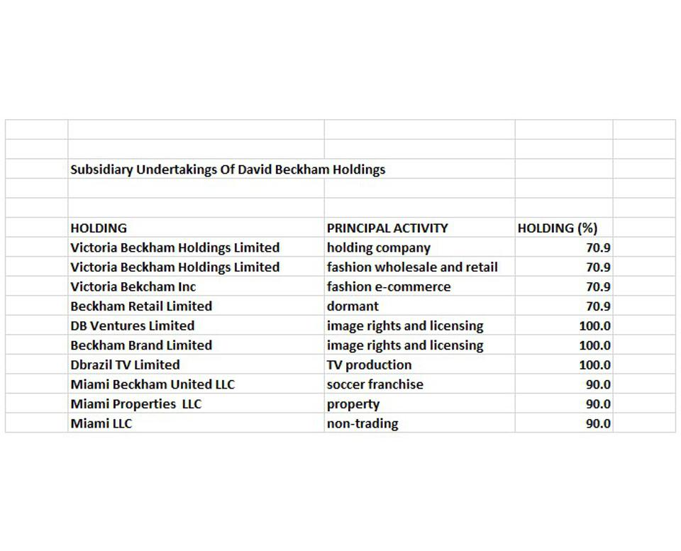 Holdings of David Beckham's company.