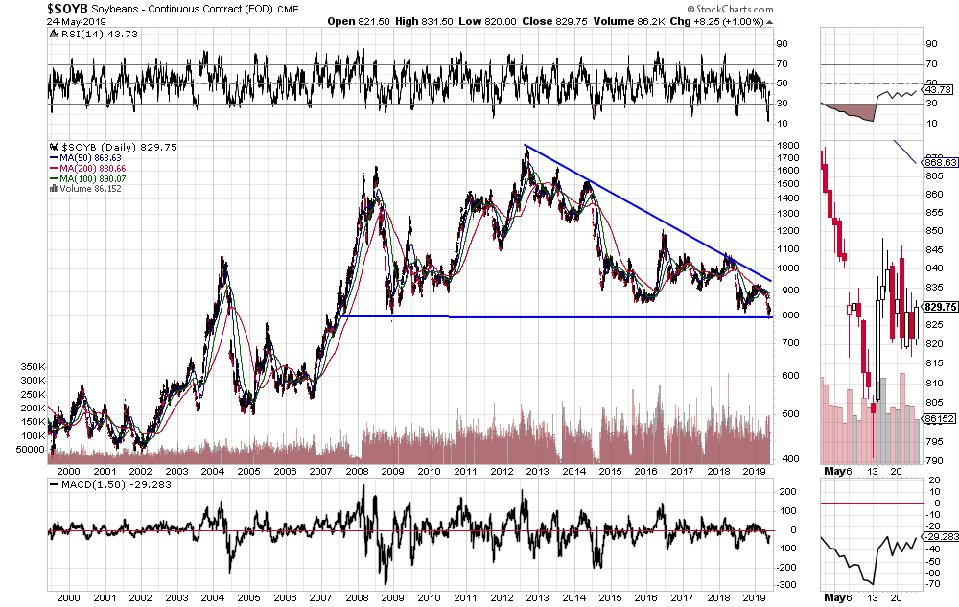 Soybean price chart: 20 years