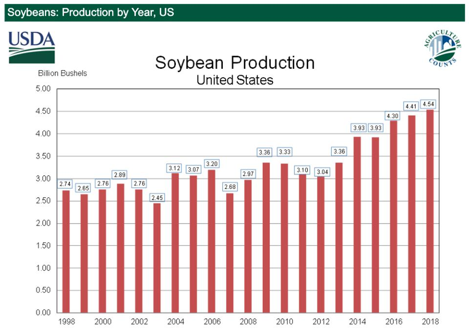 Soybean production