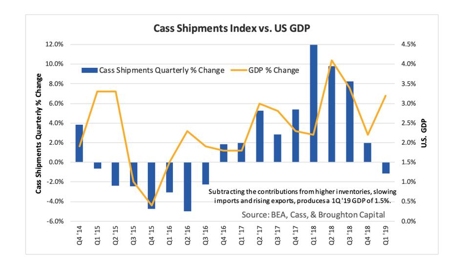 Cass shipment Index growth vs. U.S. GDP without inventory and trade impacts