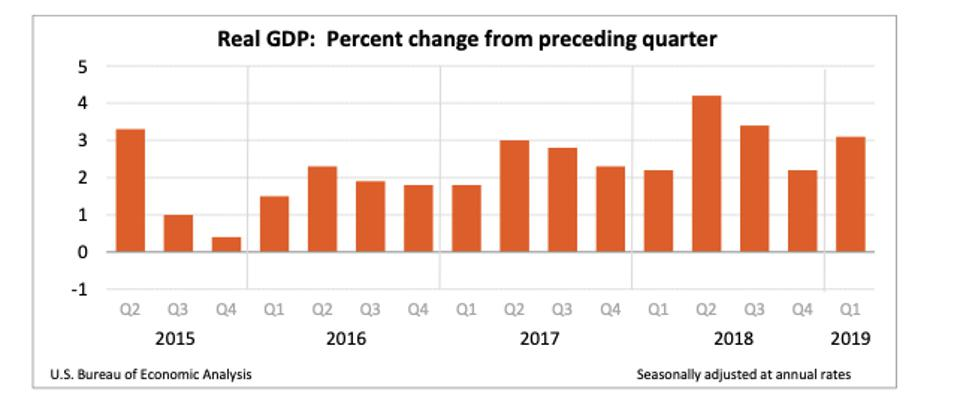 March quarter GDP
