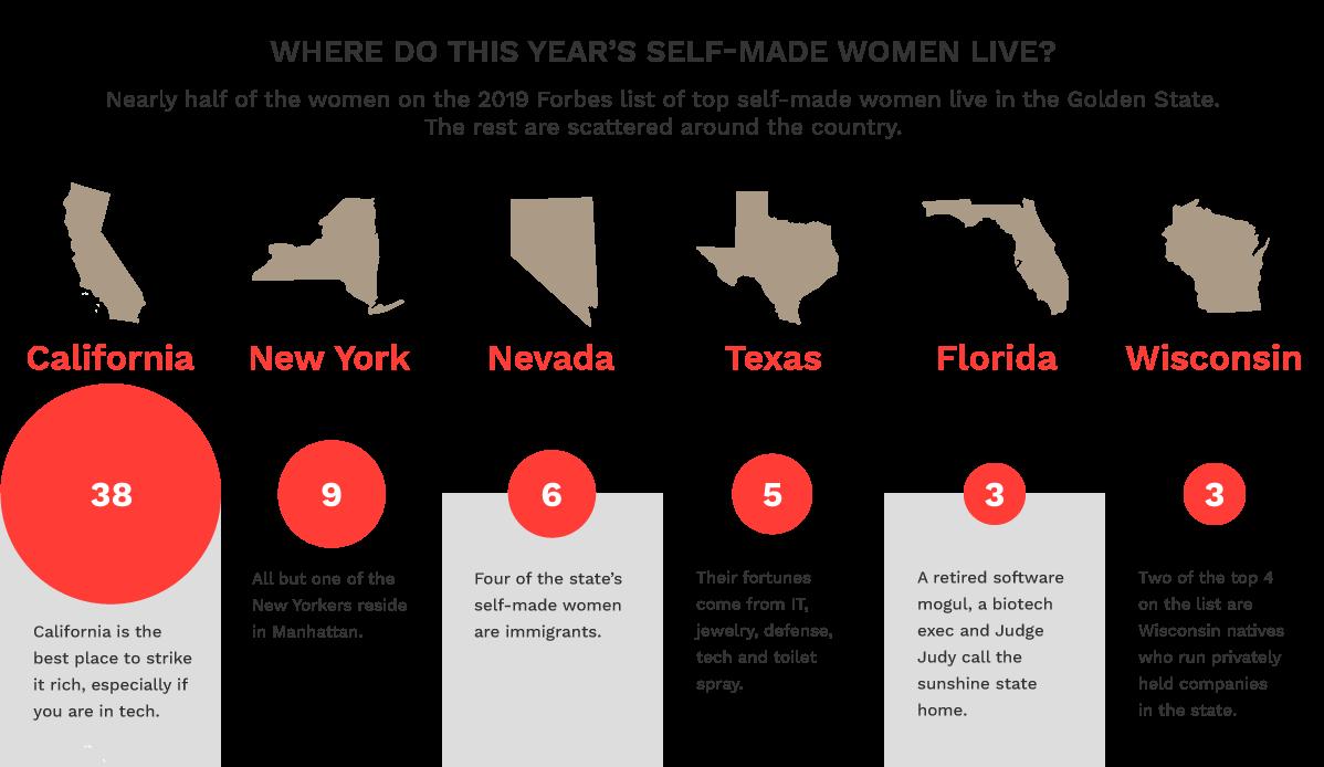 America's Richest Self-Made Women 2019