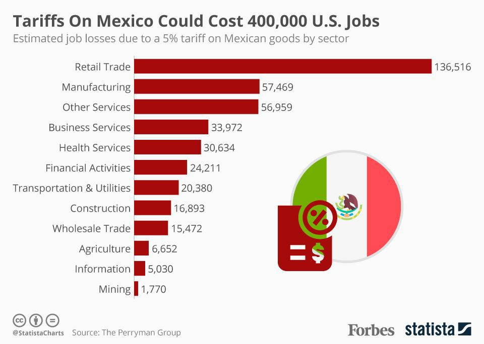 Estimated job losses due to a 5% tariff on Mexican goods by sector.