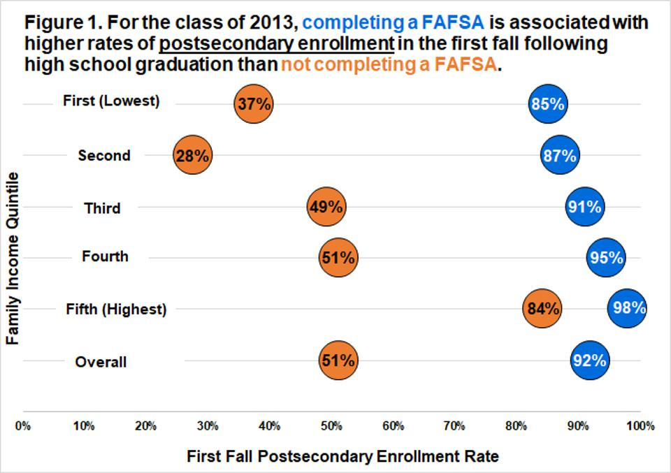 To Help More Low-Income Students Get To College, Focus On FAFSA Completion