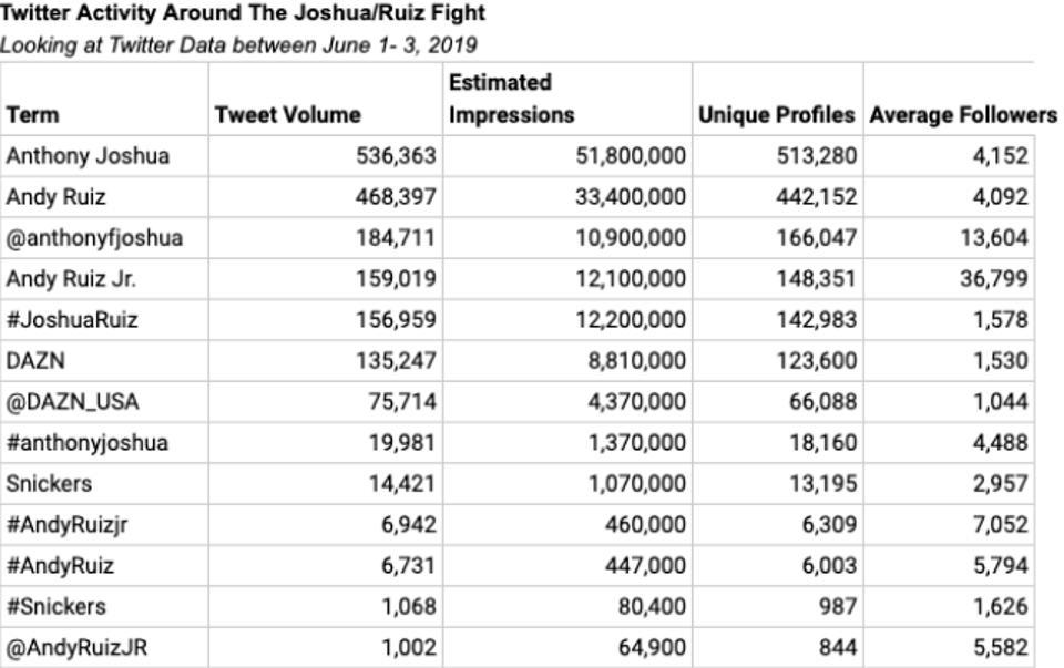 Twitter Activity Around The Joshua vs. Ruiz Fight