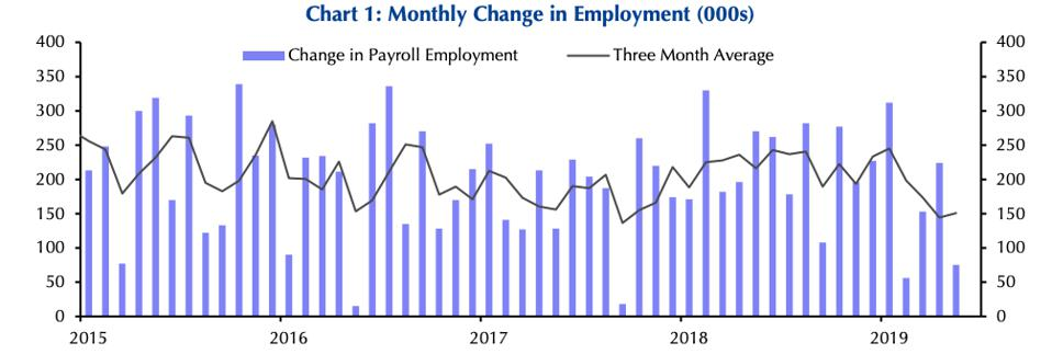 Monthly change in employment