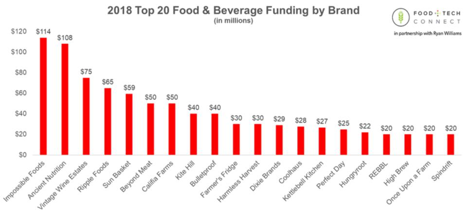 2018 Top 20 Food & Beverage Funding by Brand