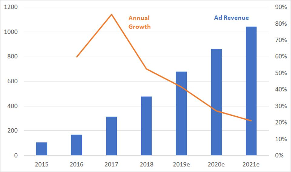 Annual ad revenue from podcasting, 2015-2021.