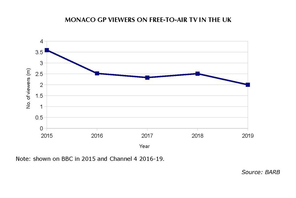 The Monaco Grand Prix TV audience on Channel 4 crashed this year