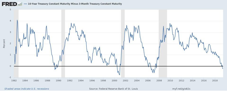 10-Year Treasury Constant Maturity Minus 3-Month Treasury Constant Maturity