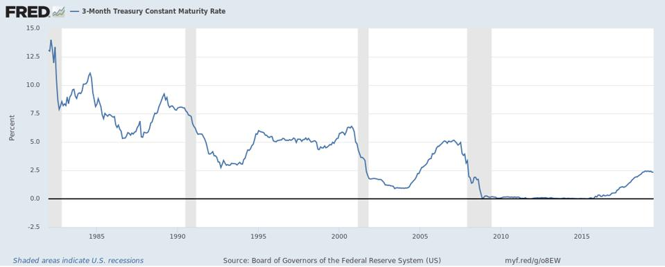 3-Month Treasury Constant Maturity Rate