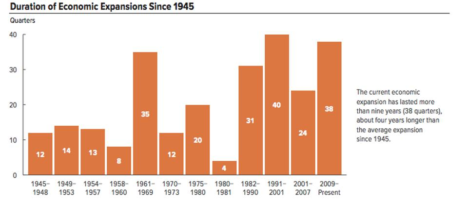 Duration of Economic Expansions Since 1945