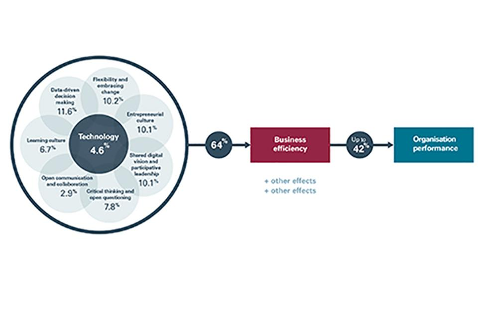 Agility Model HR