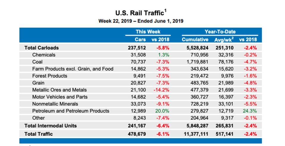 U.S. Rail Traffic