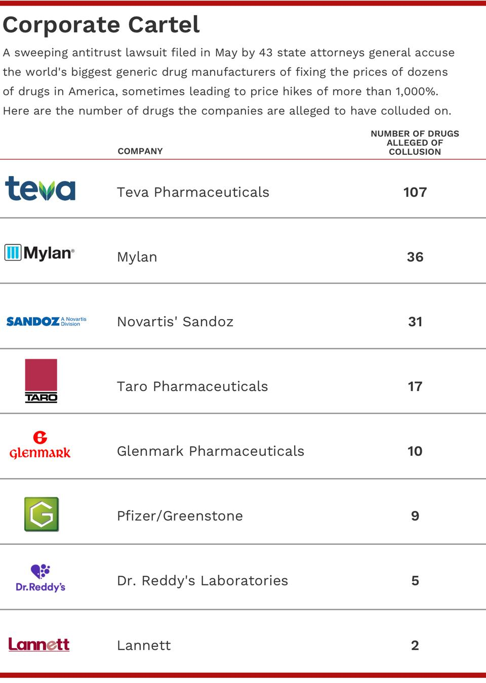 drug chart corporate cartel