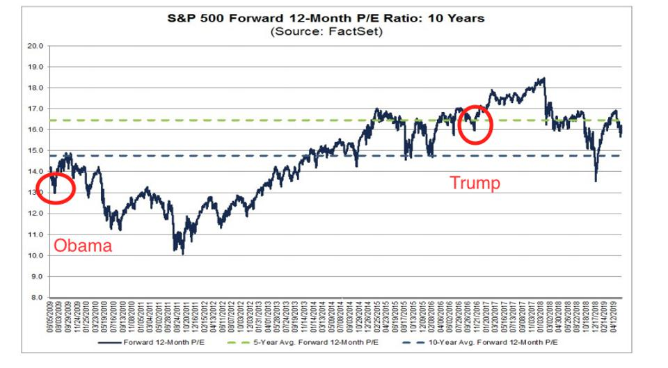 S&P 500 Forward 12-Month P/E Ratios: 10 Years