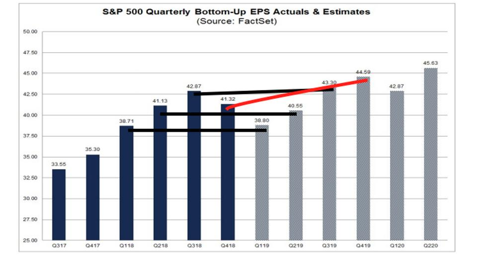 S&P 500 Quarterly Bottom-Up EPS Actuals & Estimates