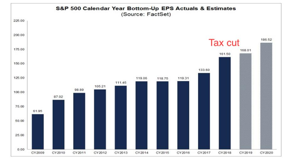 S&P 500 Calendar Year Bottom-Up EPS Actuals & Estimates