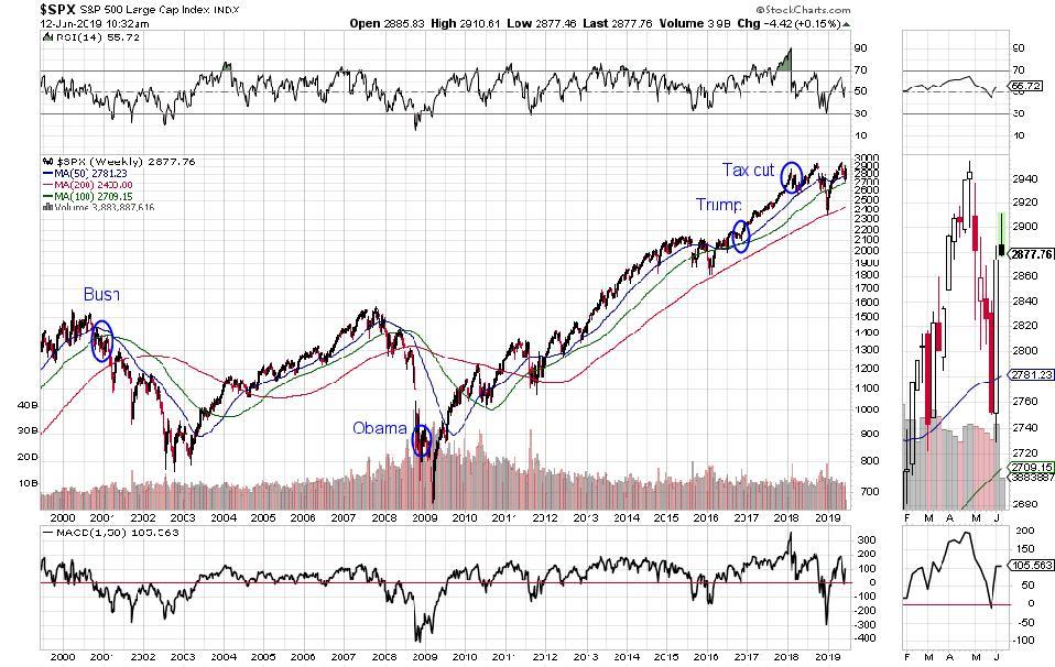 S&P 500 20 year chart