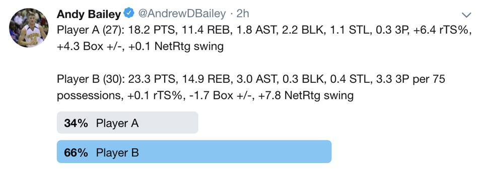 Blind poll featuring 2018-19 Derrick Favors (Player A) and 2018-19 Kevin Love (Player B).
