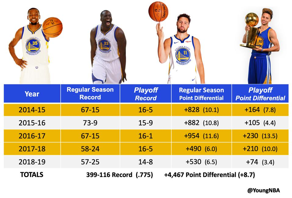 Golden State's year-by-year breakdown
