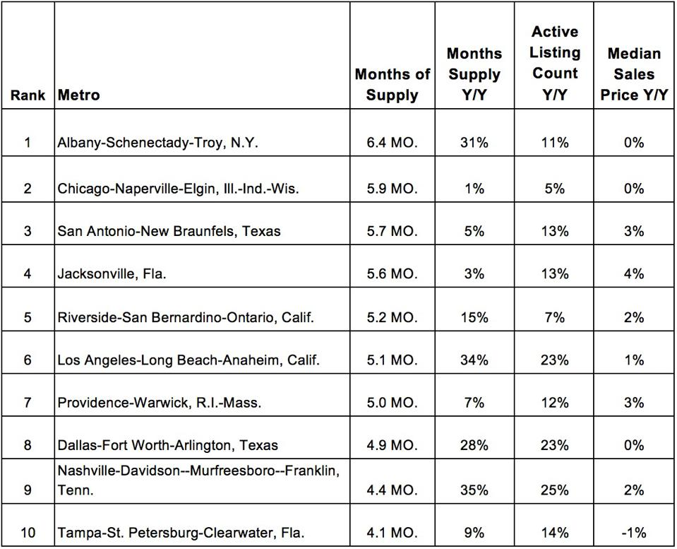 Chart of top ten markets for home buyers